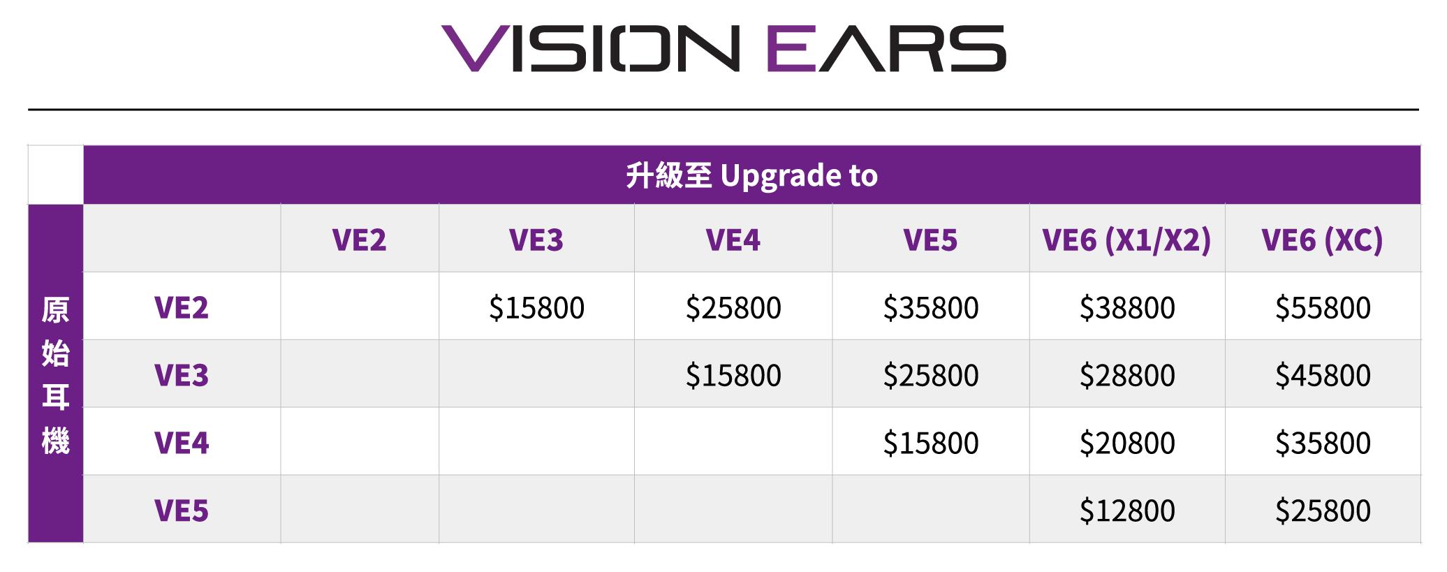 ve-upgrade