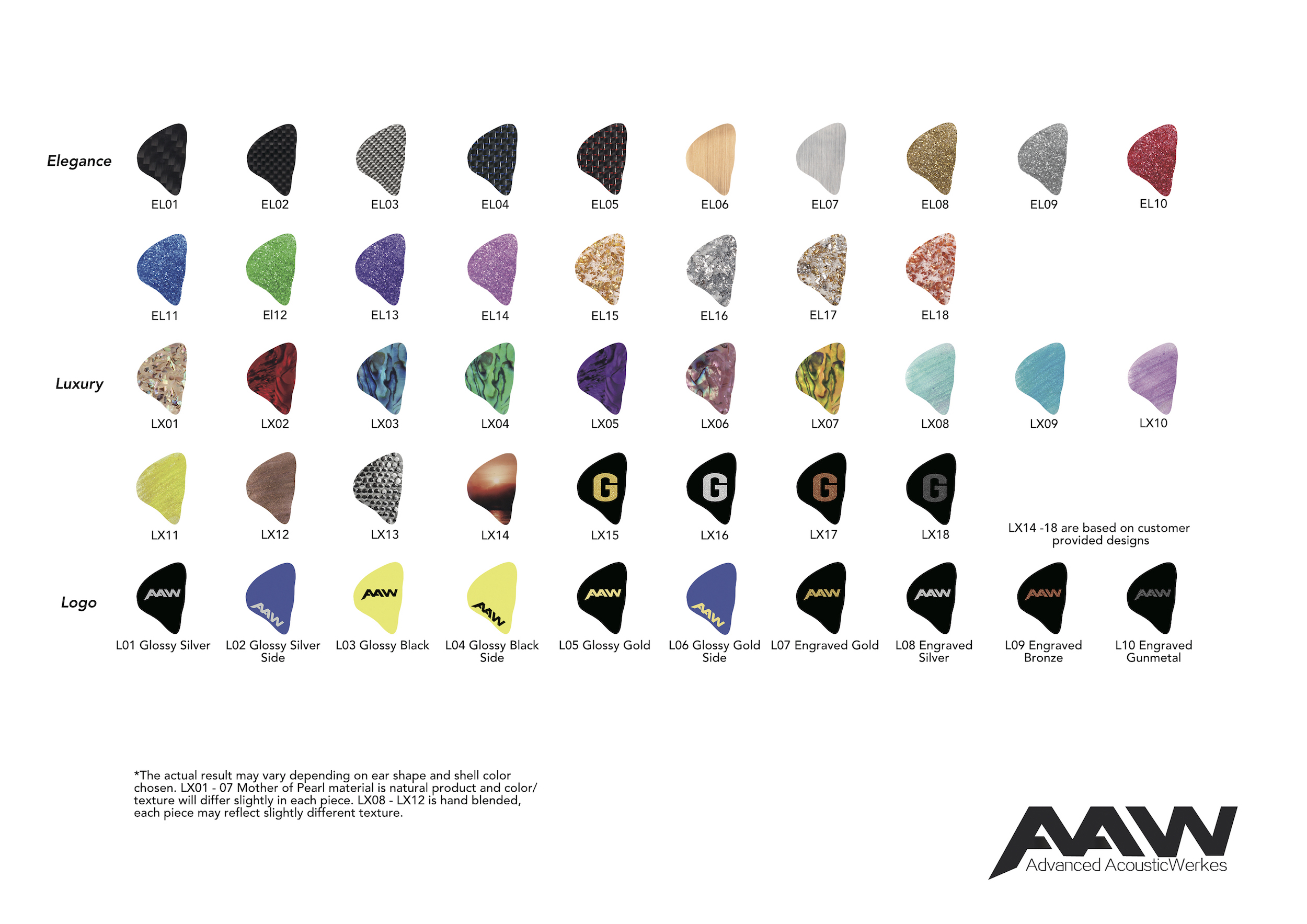 AAW-FacePlateChart
